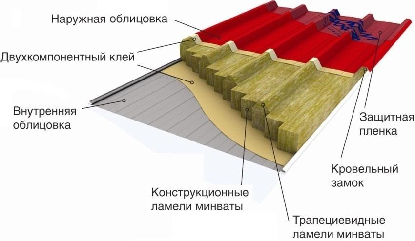 sendvich-paneli-razmery-tseny-harakteristiki-sendvichnyh-plit-11