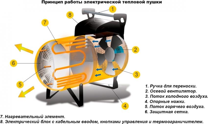 teplovaya-elektricheskaya-pushka-foto-video-harakteristiki-ustrojstvo-4