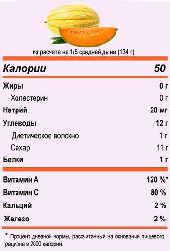 dynya-kalorijnost-i-poleznye-svojstva-sorta-torpeda-kolhoznitsa-653
