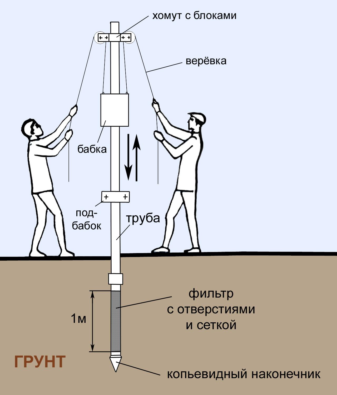 abissinskij-kolodets-konstruktsiya-skvazhiny-izgotovlenie-filtra-svoimi-rukami-1