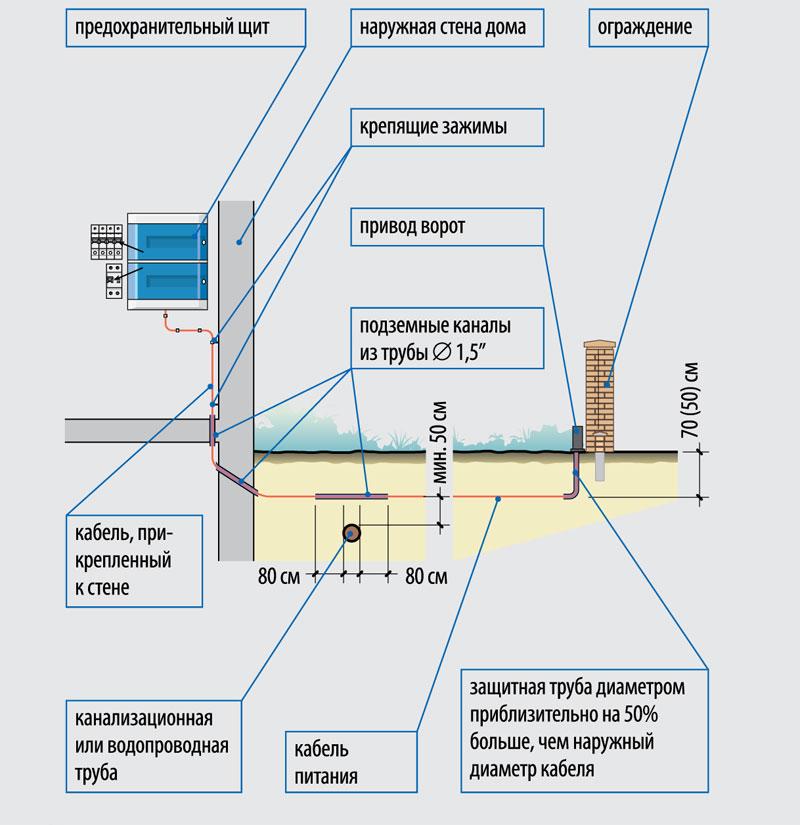 elektroenergiya-na-dache-shemy-podklyucheniya-razlichnyh-ustrojstv-2