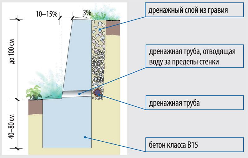 podpornaya-stenka-na-uchastke-foto-shemy-vidy-podpornyh-stenok-6
