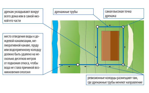 stupenchatyj-fundament-foto-shemy-ustrojstvo-armirovanie-drenazh-7