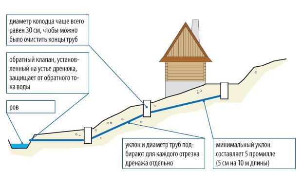 stupenchatyj-fundament-foto-shemy-ustrojstvo-armirovanie-drenazh-9