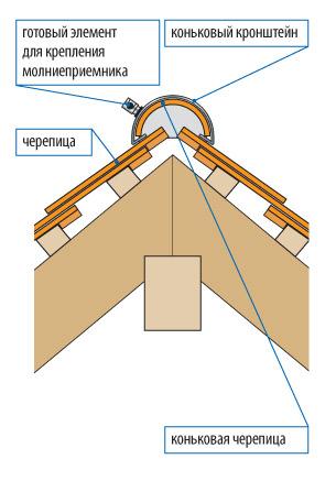 molniezashhita-doma-zachem-ustanavlivat-gromootvod-054