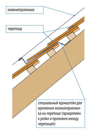 molniezashhita-doma-zachem-ustanavlivat-gromootvod-056