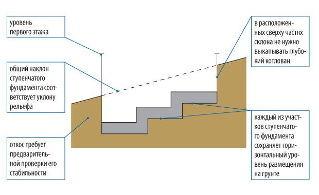 stupenchatyj-fundament-foto-shemy-ustrojstvo-armirovanie-drenazh-3