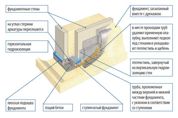 stupenchatyj-fundament-foto-shemy-ustrojstvo-armirovanie-drenazh-10