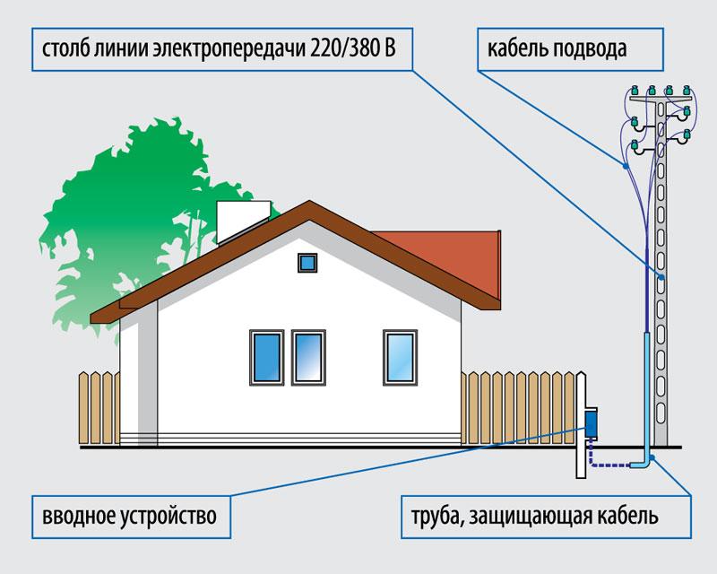 elektroenergiya-na-dache-shemy-podklyucheniya-razlichnyh-ustrojstv-01