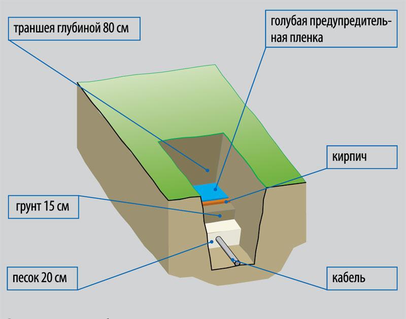 elektroenergiya-na-dache-shemy-podklyucheniya-razlichnyh-ustrojstv-1