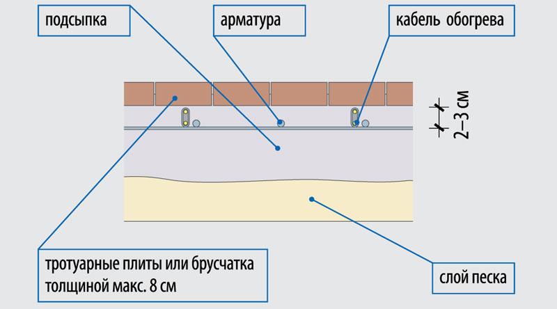 elektroenergiya-na-dache-shemy-podklyucheniya-razlichnyh-ustrojstv-5