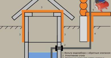 vodosnabzhenie-iz-kolodtsa-podklyuchenie-vody-iz-kolodtsa-v-dom