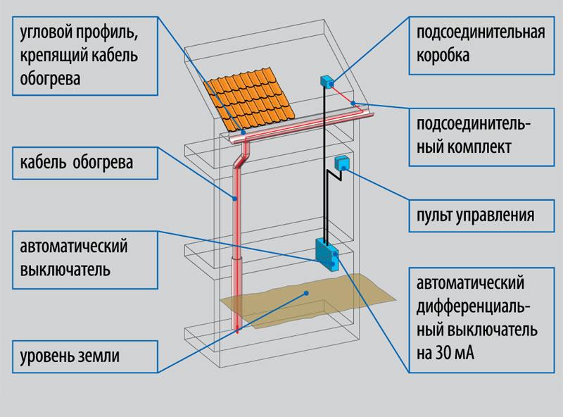 elektroenergiya-na-dache-shemy-podklyucheniya-razlichnyh-ustrojstv-7