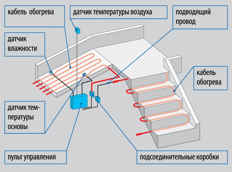 elektroenergiya-na-dache-shemy-podklyucheniya-razlichnyh-ustrojstv-4