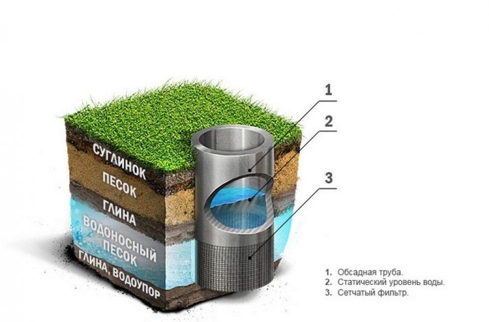 abissinskij-kolodets-konstruktsiya-skvazhiny-izgotovlenie-filtra-svoimi-rukami-9