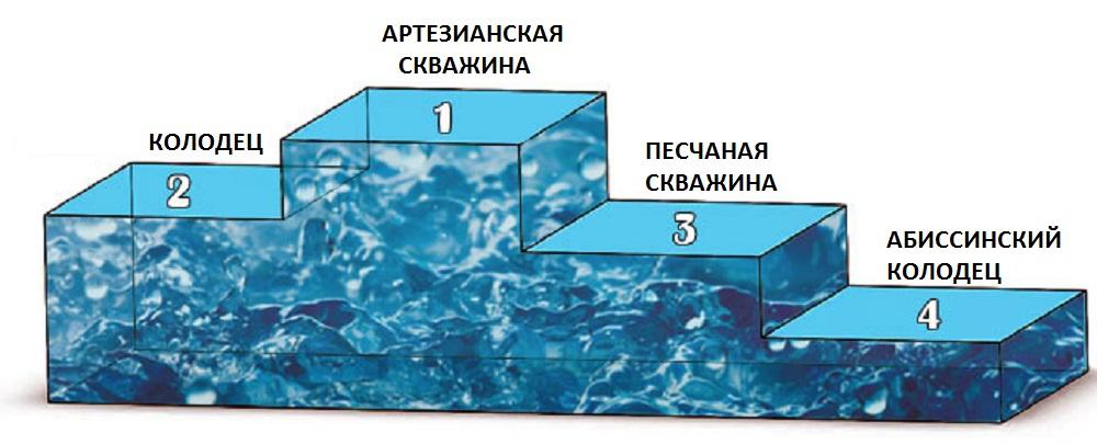 kolodets-ili-skvazhina-chto-luchshe-dlya-vodosnabzheniya-na-dachnom-uchastke-2