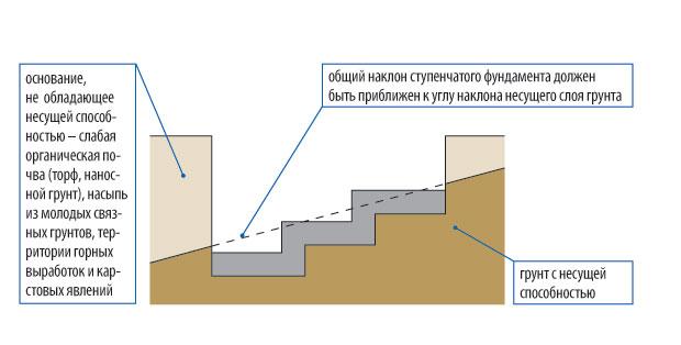 stupenchatyj-fundament-foto-shemy-ustrojstvo-armirovanie-drenazh-4
