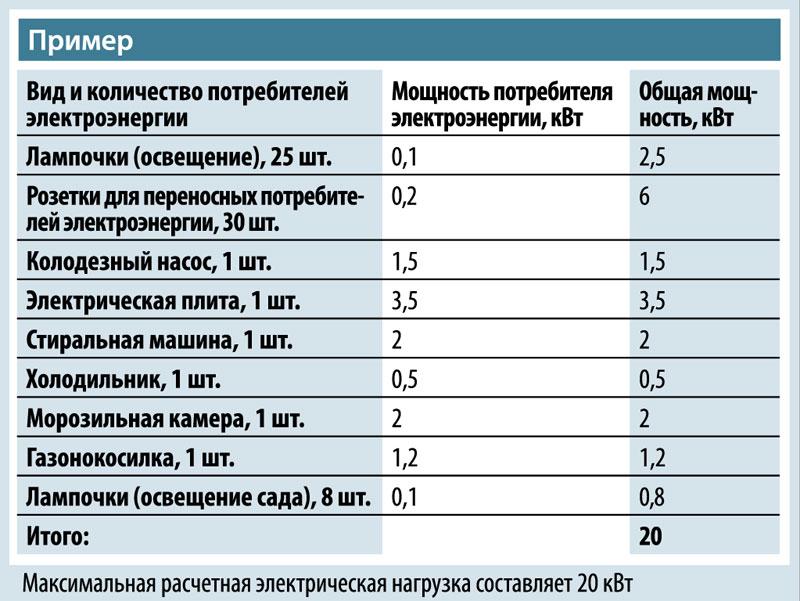 elektroenergiya-na-dache-shemy-podklyucheniya-razlichnyh-ustrojstv-77
