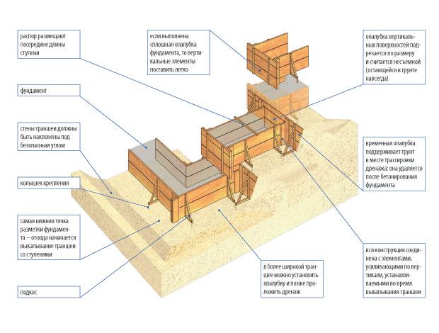 stupenchatyj-fundament-foto-shemy-ustrojstvo-armirovanie-drenazh-1