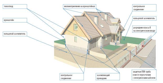 molniezashhita-doma-zachem-ustanavlivat-gromootvod-11