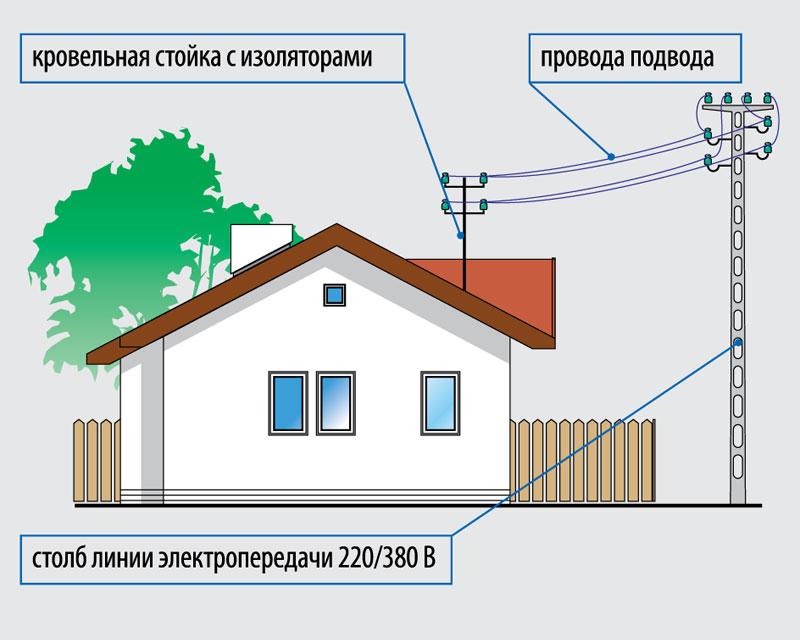 elektroenergiya-na-dache-shemy-podklyucheniya-razlichnyh-ustrojstv-02