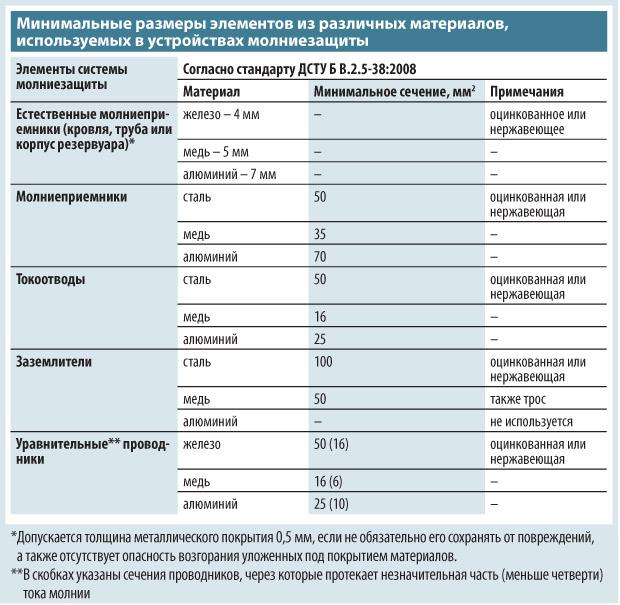 molniezashhita-doma-zachem-ustanavlivat-gromootvod-23