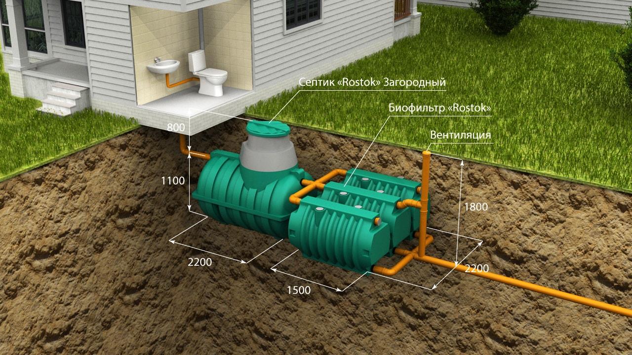 kanalizatsiya-dlya-zagorodnogo-doma-foto-vidy-kakuyu-vybrat-dlya-dachi-11