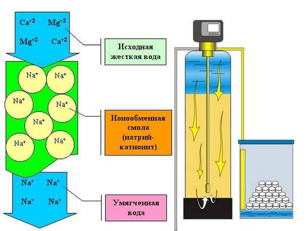 raznoobrazie-sistem-ochistki-vody-ochistka-vody-ot-zheleza-5