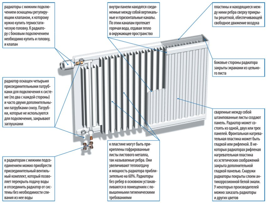 luchshie-radiatory-otopleniya-dlya-kvartiry-foto-modeli-harakteristiki-13