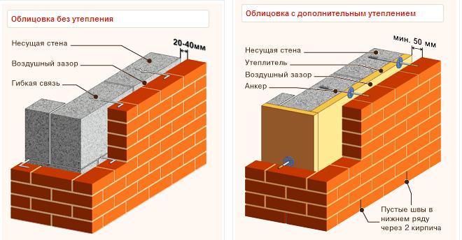 klinkernyj-ventiliruemyj-fasad-foto-tehnologiya-stroitelstva-3