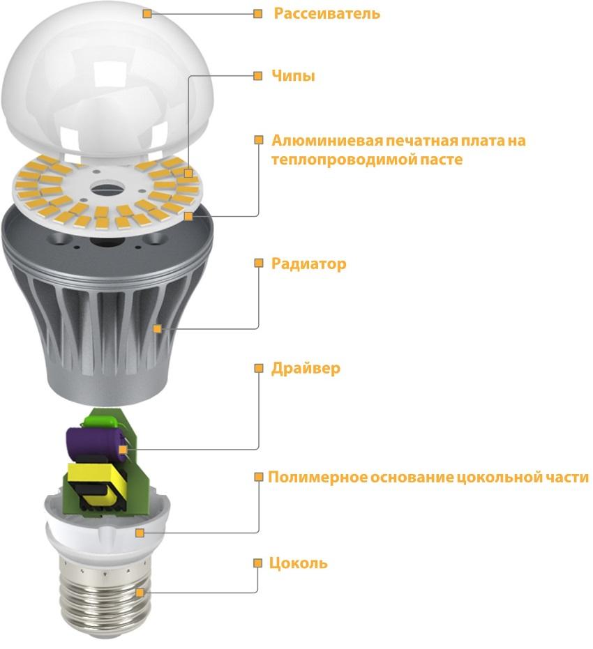 dimmirovannye-svetodiodnye-lampy-foto-video-vidy-i-primenenie-3