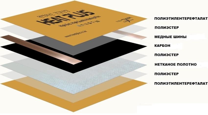 infrakrasnyj-plenochnyj-teplyj-pol-foto-obzor-modelej-tseny-i-montazh-12