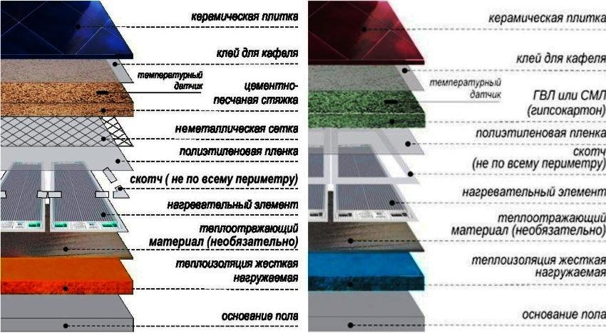 infrakrasnyj-plenochnyj-teplyj-pol-foto-obzor-modelej-tseny-i-montazh-23