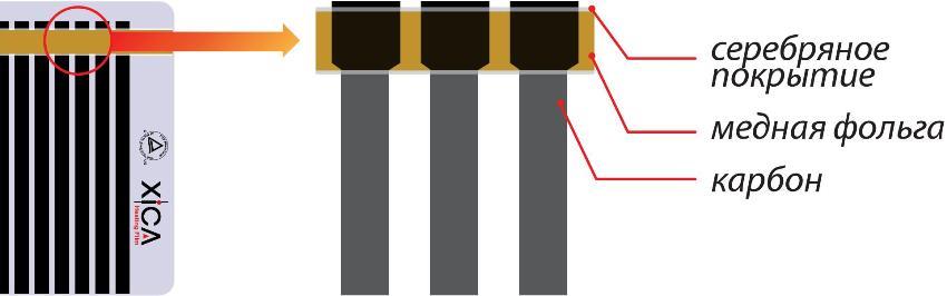 infrakrasnyj-plenochnyj-teplyj-pol-foto-obzor-modelej-tseny-i-montazh-7