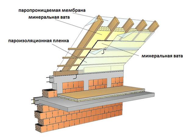 uteplenie-cherdaka-kak-obespechit-teplo-na-mansardnom-etazhe-4