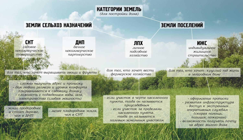 kategorii-zemli-uchastok-zemli-dlya-stroitelstva-dachi-11