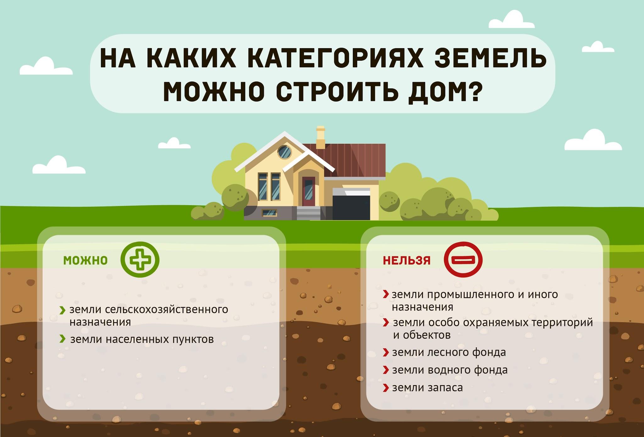 kategorii-zemli-uchastok-zemli-dlya-stroitelstva-dachi-2