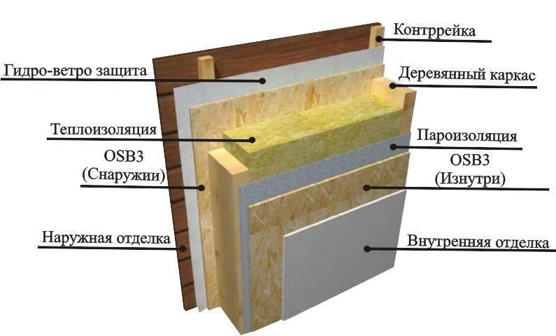 obshivka-osb-montazh-osb-kak-krepit-osb-foto-video-rukovodstvo-4