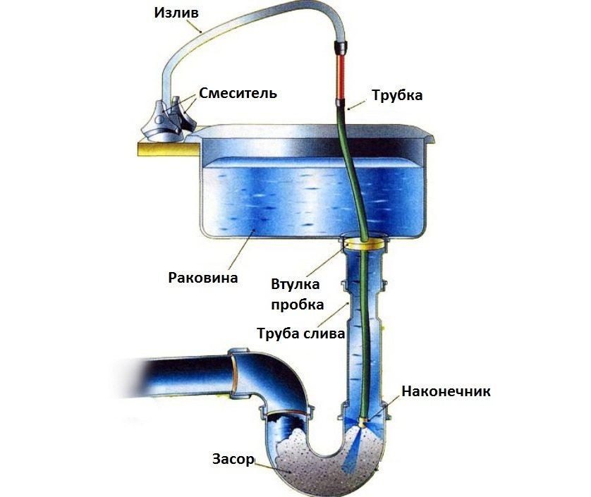 kak-ochistit-kanalizatsionnuyu-trubu-foto-video-sredstva-i-sposoby-6