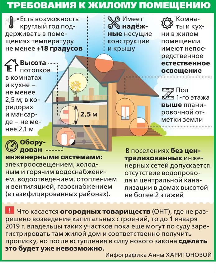 Изображение - Регистрация права на дачный дом fb66536298b799be5ac76c6539e81b77