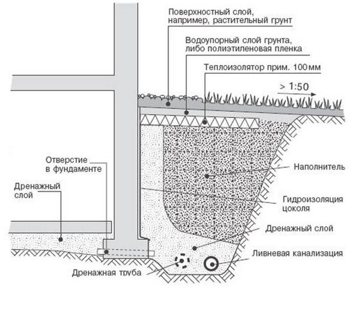 gidroizolyatsiya-fundamenta-vidy-i-ustrojstvo-gidroizolyatsii-8