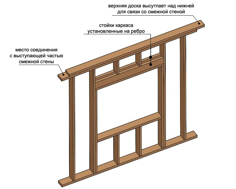 karkasnyj-dom-platforma-tehnologiya-stroitelstva-karkasnogo-doma-5