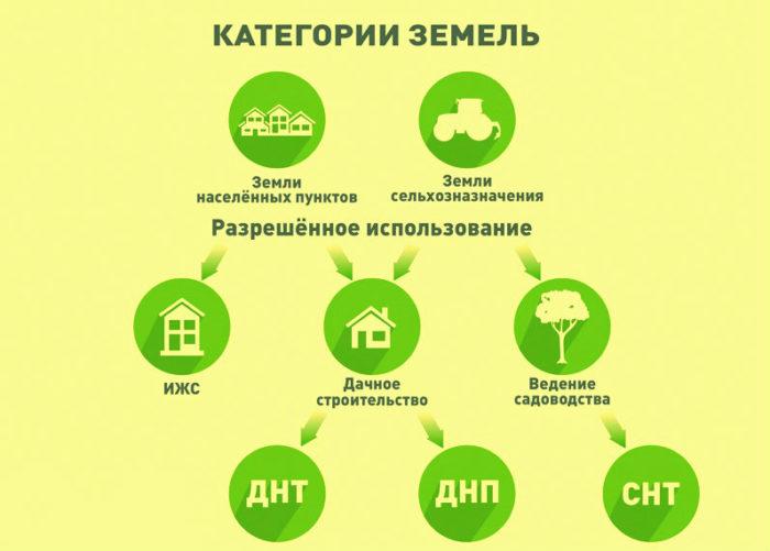 kategorii-zemli-uchastok-zemli-dlya-stroitelstva-dachi-6