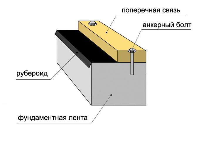 karkasnyj-dom-platforma-tehnologiya-stroitelstva-karkasnogo-doma-1