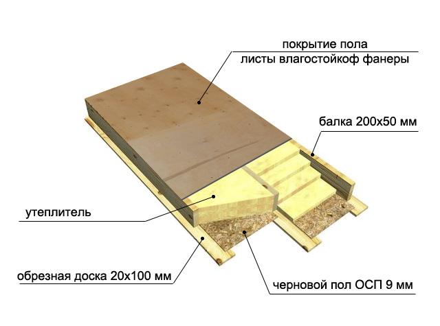 karkasnyj-dom-platforma-tehnologiya-stroitelstva-karkasnogo-doma-4