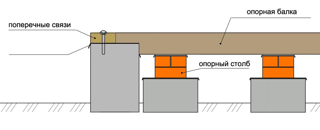 karkasnyj-dom-platforma-tehnologiya-stroitelstva-karkasnogo-doma-3