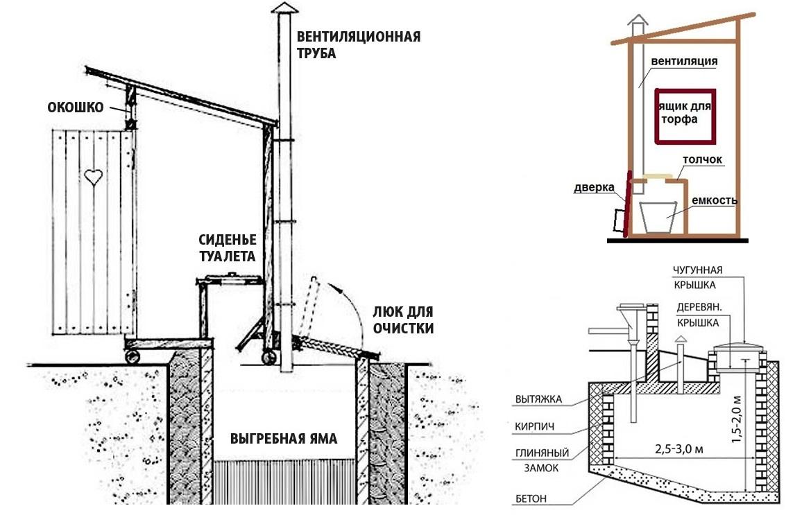 dachnyj-tualet-svoimi-rukami-vidy-rekomendatsii-po-stroitelstvu-1