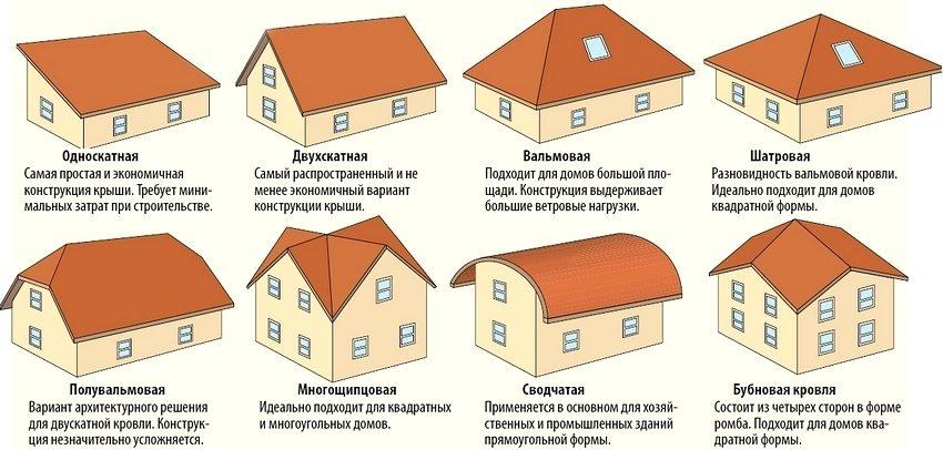 pokrytie-kryshi-metallocherepitsa-dlya-raznogo-tipa-krysh-1