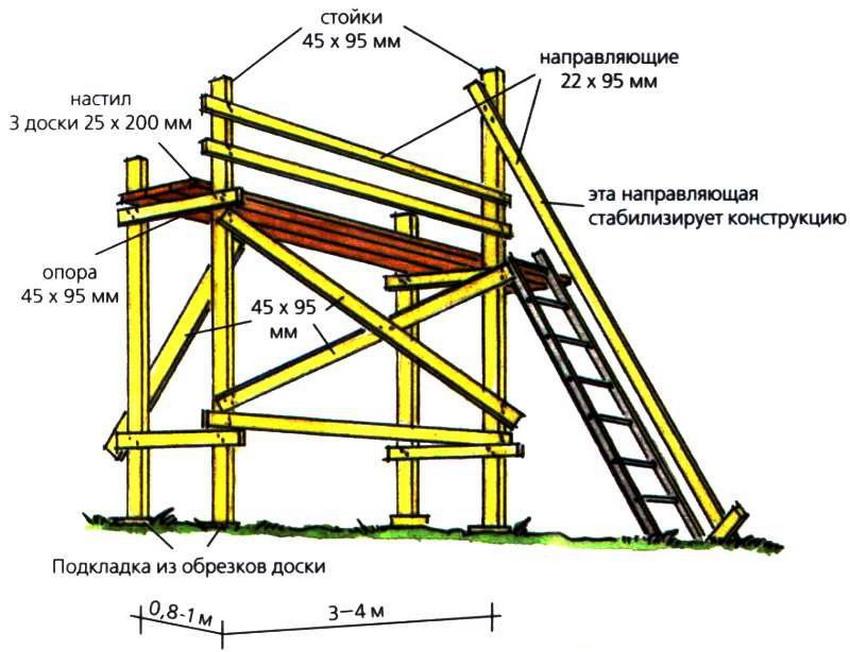 lesa-stroitelnye-foto-video-razmery-tsena-raznovidnosti-19